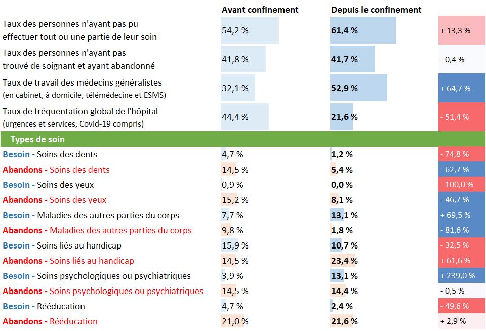 Tableau d'analyse pour l'Occitanie