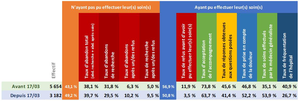 Tableau d'analyse de la France entière