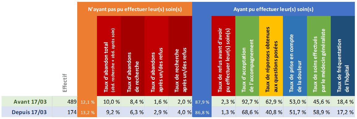 Tableau d'analyse du département Marne
