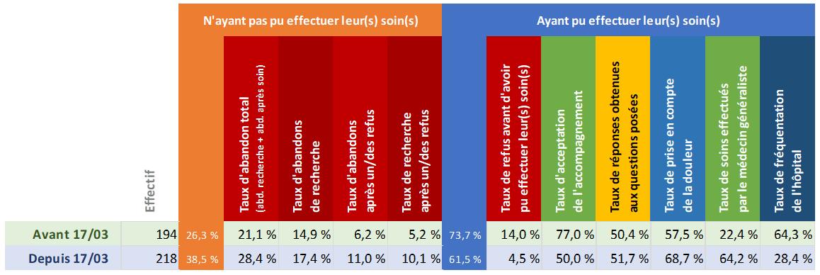 Tableau d'analyse du département Paris