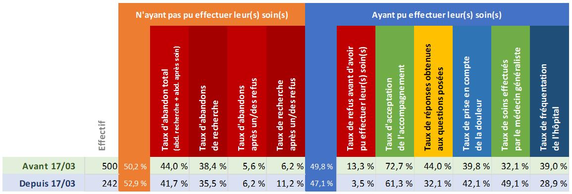 Tableau d'analyse de la région Nouvelle-Aquitaine