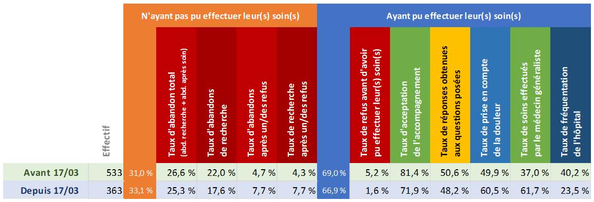 Tableau d'analyse de la région Bretagne