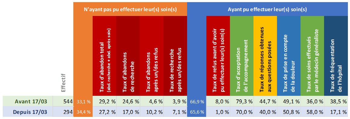Tableau d'analyse de la région Normandie
