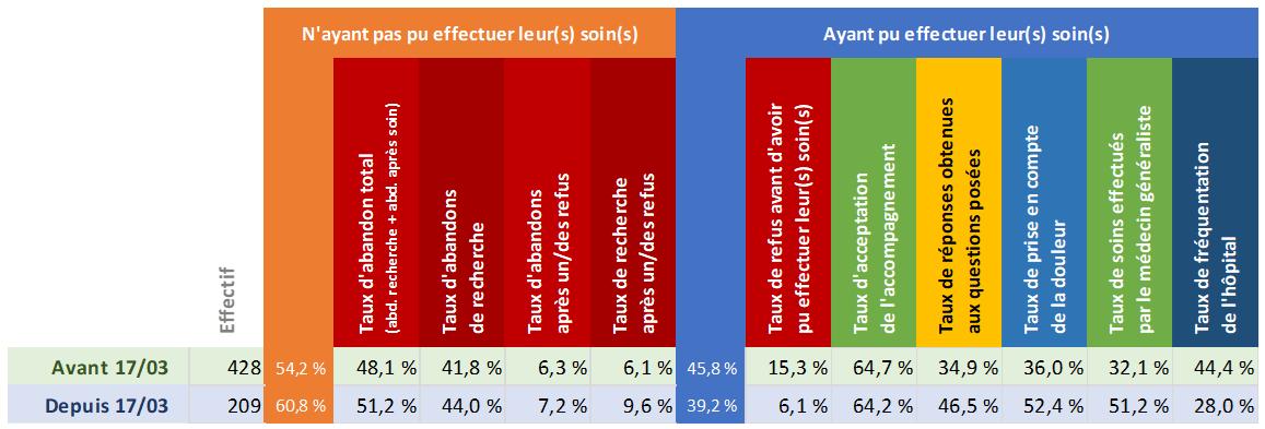 Tableau d'analyse de la région Occitanie