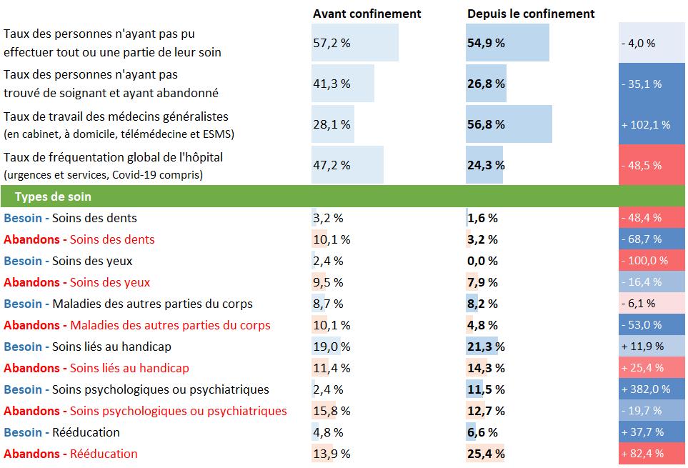 Tableau d'analyse pour les Hauts de France