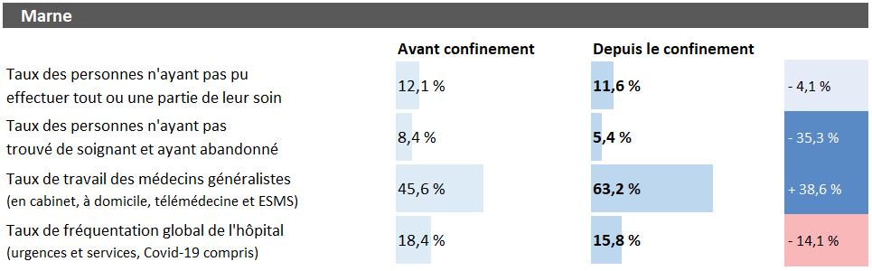 Tableau d'analyse pour la Marne