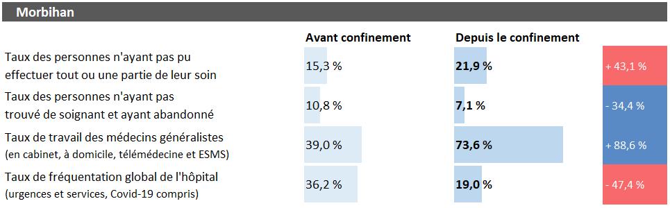 Tableau d'analyse pour le Morbihan