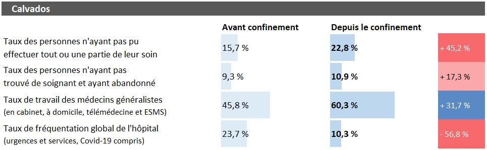 Tableau d'analyse pour le Calvados