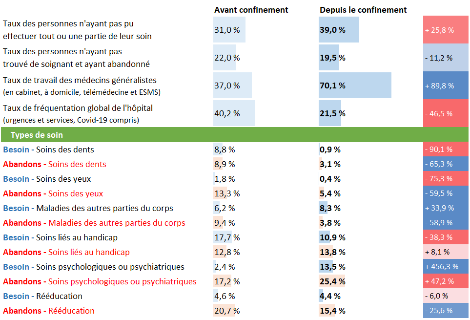 Tableau d'analyse pour la Bretagne