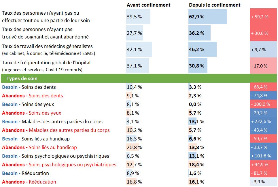 Tableau d'analyse pour le Centre-Val de Loire