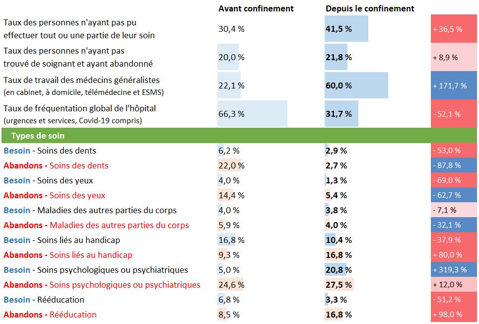 Tableau d'analyse pour l'Île-de-France