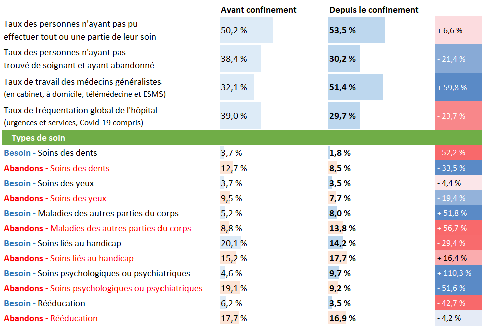 Tableau d'analyse pour la Nouvelle Aquitaine