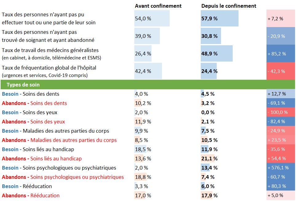Tableau d'analyse pour les Pays de Loire