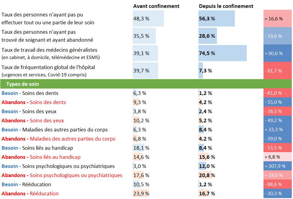 Tableau d'analyse pour la Bourgogne Franche-Comté
