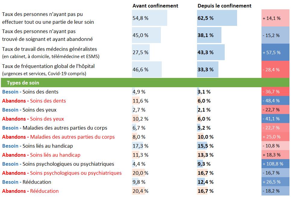 Tableau d'analyse pour l'Auvergne Rhône-Alpes