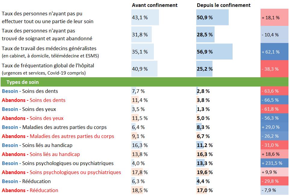 Tableau d'analyse pour la France entière