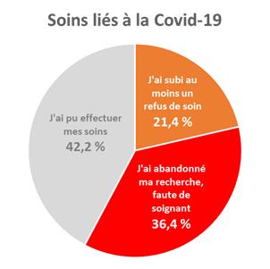 Pour les personnes ayant eu besoin de soins liés à la Covid-19, 21,4 % ont subi un refus de soin, 36,4 % ont abandonné faute de soignant