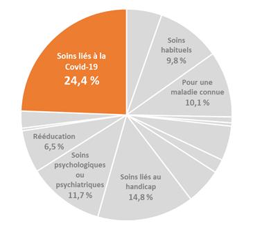 24,4 % de demande de soins liés à la Covid-19