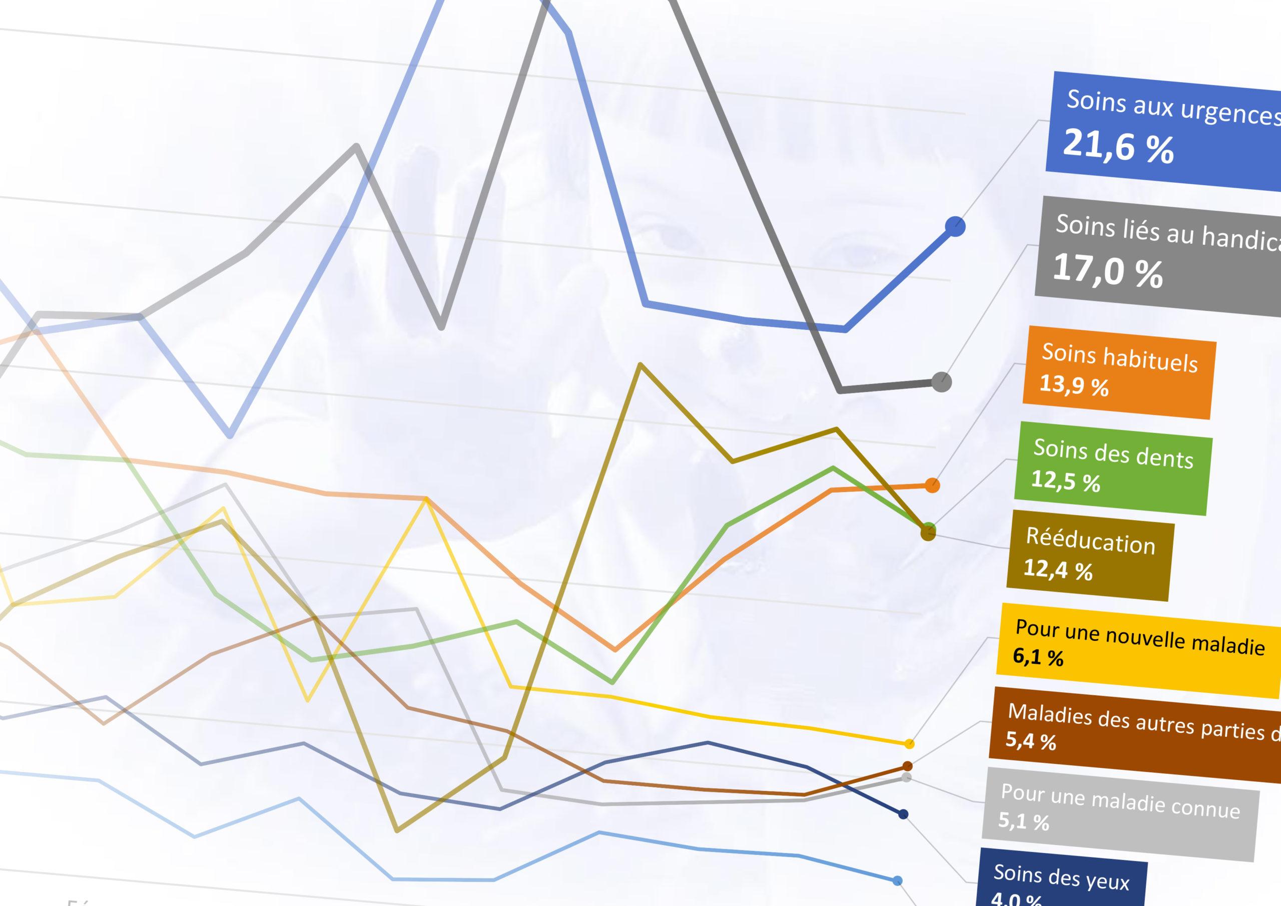 Analyse des résultats du deuxième trimestre 2021