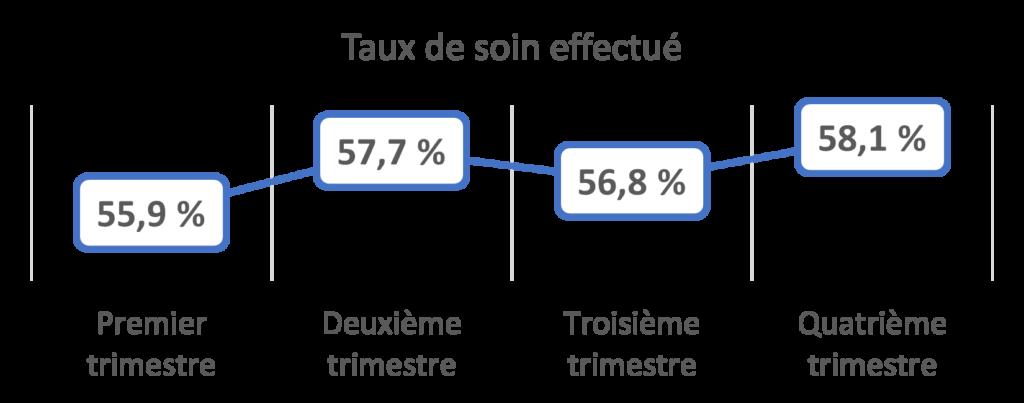 Taux de soin effectué: 55,9% au premier trimestre,57,7% au deuxième, 56,8% au troisième et 58,1% au quatrième